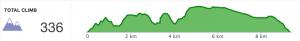 Firehills Elevation Graph